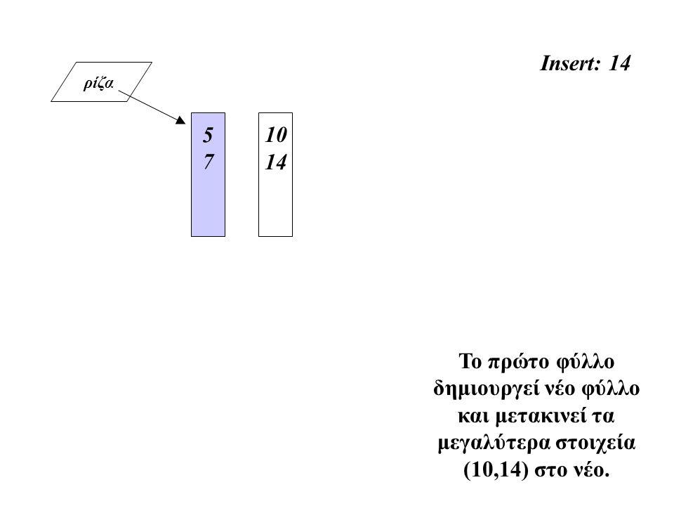 ρίζα Insert: 14 5757 Το πρώτο φύλλο δημιουργεί νέο φύλλο και μετακινεί τα μεγαλύτερα στοιχεία (10,14) στο νέο. 10 14