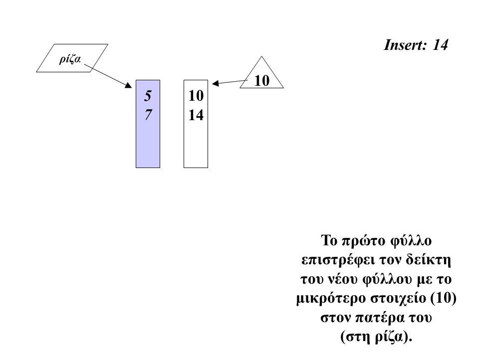ρίζα Insert: 14 5757 Το πρώτο φύλλο επιστρέφει τον δείκτη του νέου φύλλου με το μικρότερο στοιχείο (10) στον πατέρα του (στη ρίζα). 10 14 10