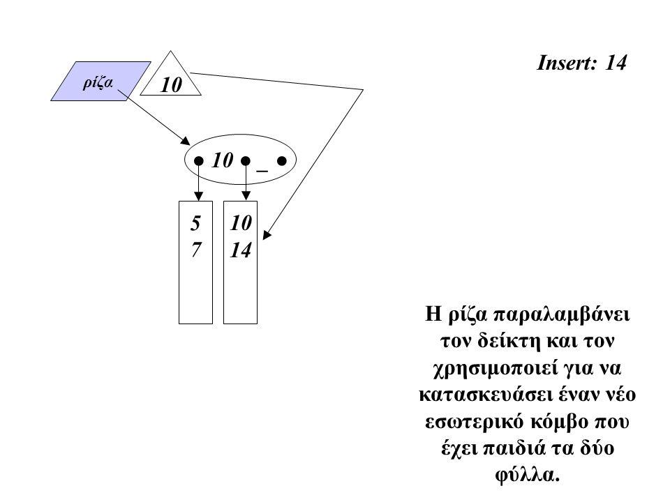 ρίζα Insert: 14 5757 Η ρίζα παραλαμβάνει τον δείκτη και τον χρησιμοποιεί για να κατασκευάσει έναν νέο εσωτερικό κόμβο που έχει παιδιά τα δύο φύλλα.