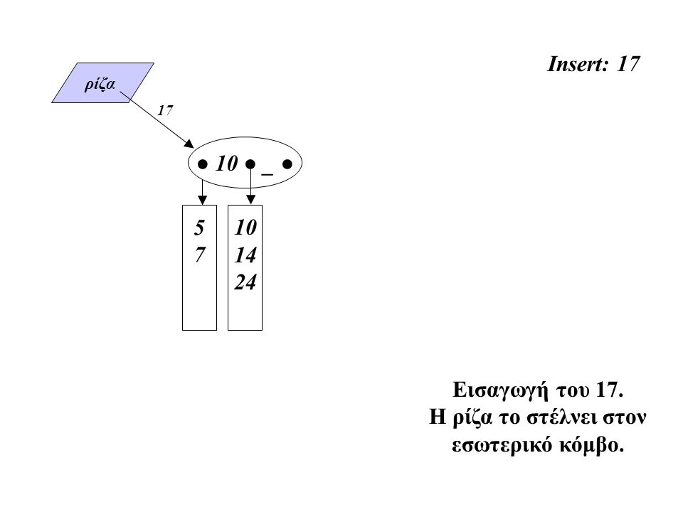 ρίζα Insert: 17 5757 10 14 24 Εισαγωγή του 17. Η ρίζα το στέλνει στον εσωτερικό κόμβο. 17 ● 10 ● _ ●