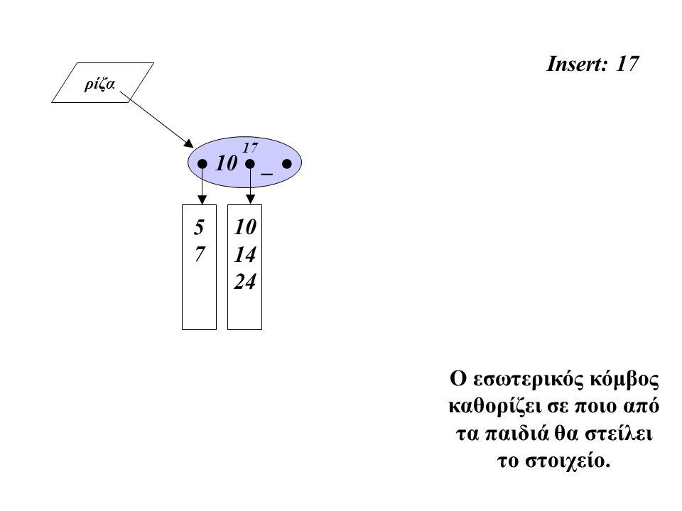 ρίζα Insert: 17 5757 10 14 24 ● 10 ● _ ● Ο εσωτερικός κόμβος καθορίζει σε ποιο από τα παιδιά θα στείλει το στοιχείο. 17