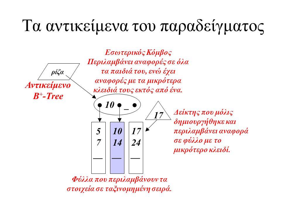 ρίζα 5 7 __ 10 14 __ ● 10 ● _ ● 17 24 __ 17 Αντικείμενο B + -Tree Εσωτερικός Κόμβος Περιλαμβάνει αναφορές σε όλα τα παιδιά του, ενώ έχει αναφορές με τ