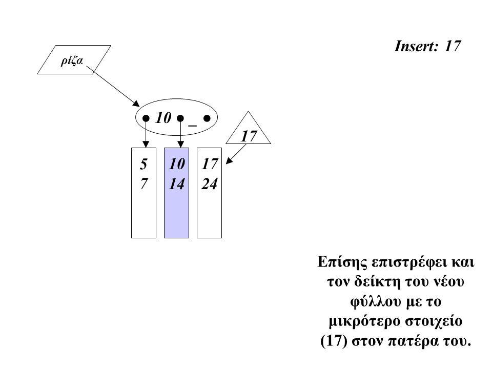 ρίζα Insert: 17 5757 10 14 ● 10 ● _ ● Επίσης επιστρέφει και τον δείκτη του νέου φύλλου με το μικρότερο στοιχείο (17) στον πατέρα του. 17 24 17