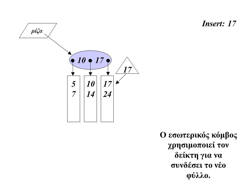 ρίζα Insert: 17 5757 10 14 ● 10 ● 17 ● Ο εσωτερικός κόμβος χρησιμοποιεί τον δείκτη για να συνδέσει το νέο φύλλο. 17 24 17