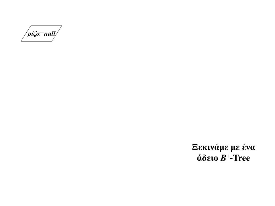 ρίζα=null Ξεκινάμε με ένα άδειο B + -Tree