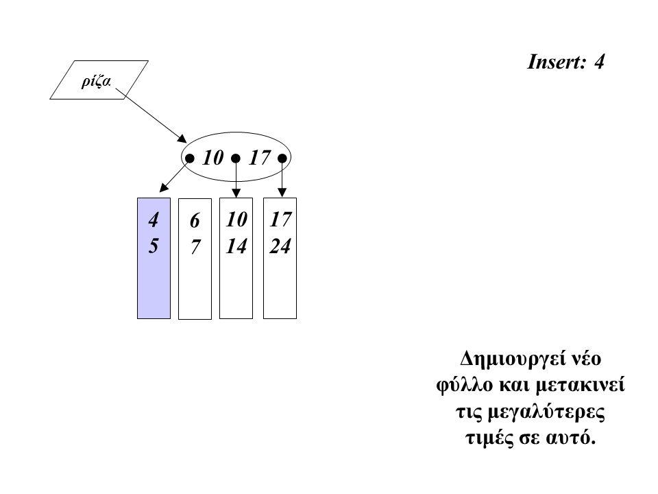 ρίζα 4545 10 14 ● 10 ● 17 ● 17 24 Insert: 4 Δημιουργεί νέο φύλλο και μετακινεί τις μεγαλύτερες τιμές σε αυτό. 67 67