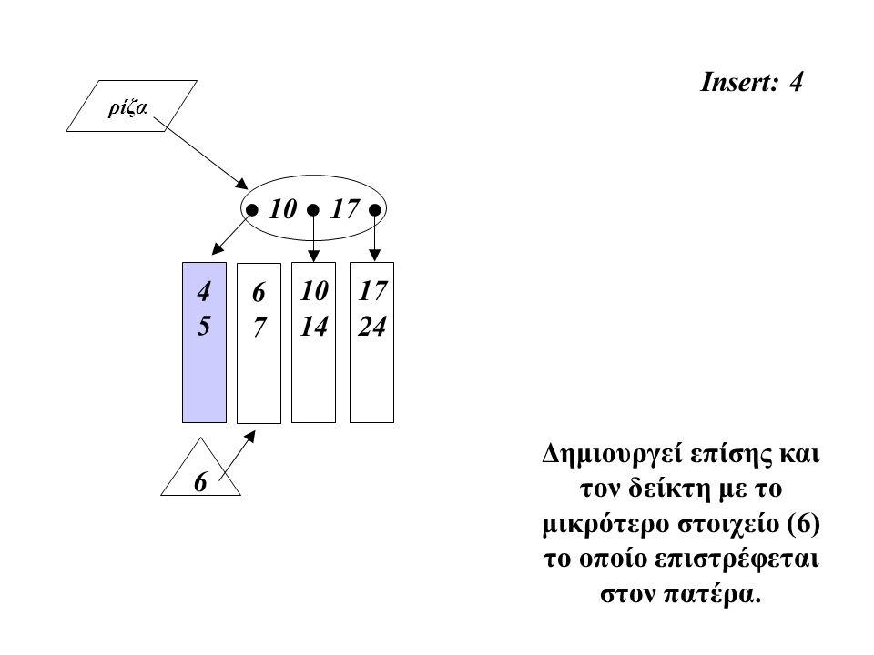 ρίζα 4545 10 14 ● 10 ● 17 ● 17 24 Insert: 4 Δημιουργεί επίσης και τον δείκτη με το μικρότερο στοιχείο (6) το οποίο επιστρέφεται στον πατέρα. 67 67 6