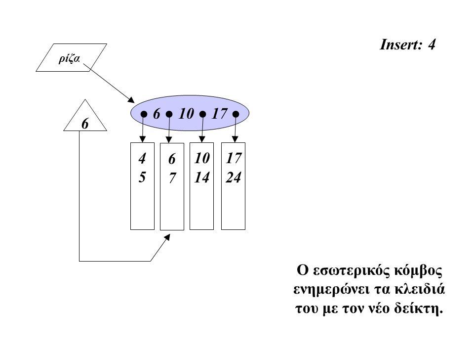 ρίζα 4545 10 14 ● 6 ● 10 ● 17 ● 17 24 Insert: 4 Ο εσωτερικός κόμβος ενημερώνει τα κλειδιά του με τον νέο δείκτη. 67 67 6
