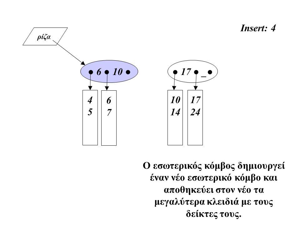 ρίζα 4545 10 14 ● 6 ● 10 ● 17 24 Insert: 4 Ο εσωτερικός κόμβος δημιουργεί έναν νέο εσωτερικό κόμβο και αποθηκεύει στον νέο τα μεγαλύτερα κλειδιά με τους δείκτες τους.