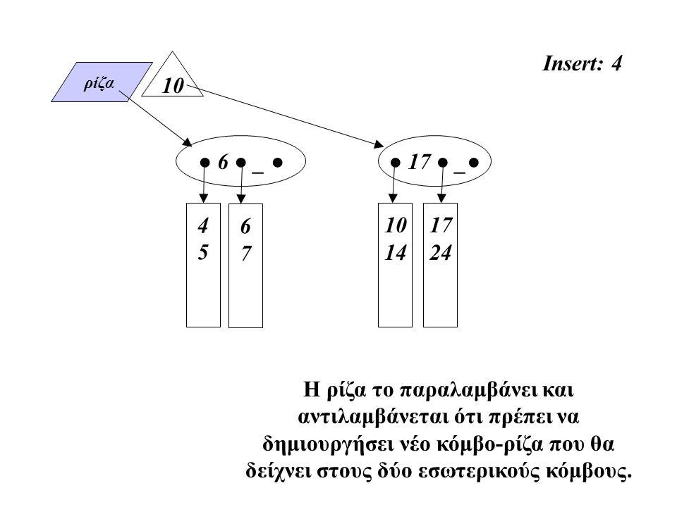 ρίζα 4545 10 14 ● 6 ● _ ● 17 24 Insert: 4 Η ρίζα το παραλαμβάνει και αντιλαμβάνεται ότι πρέπει να δημιουργήσει νέο κόμβο-ρίζα που θα δείχνει στους δύο εσωτερικούς κόμβους.
