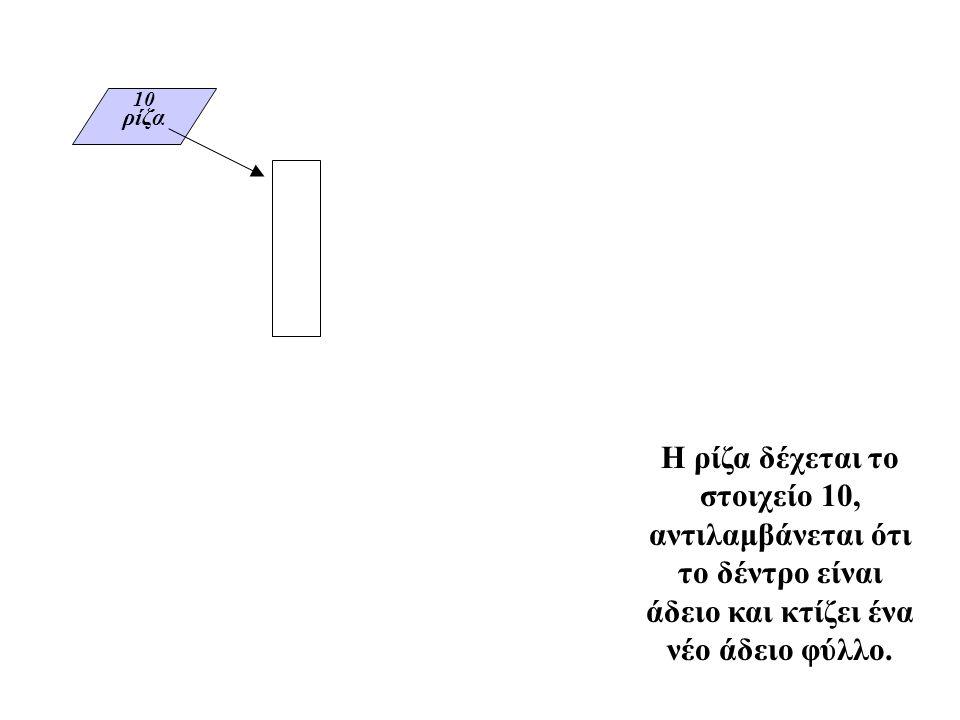 ρίζα 10 Η ρίζα δέχεται το στοιχείο 10, αντιλαμβάνεται ότι το δέντρο είναι άδειο και κτίζει ένα νέο άδειο φύλλο.