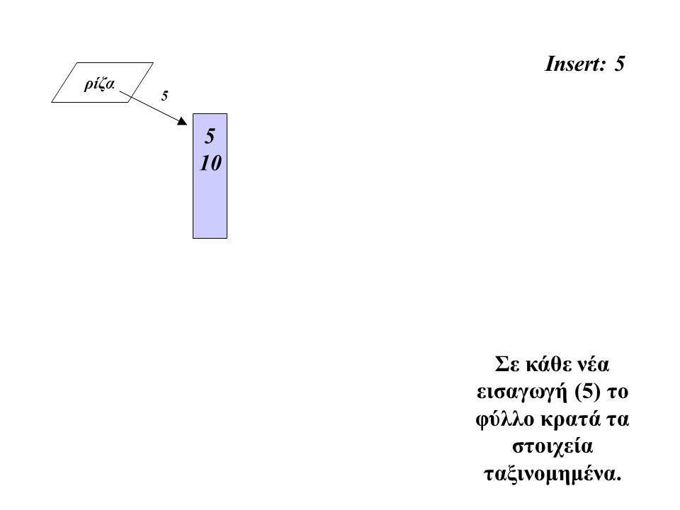 ρίζα Insert: 5 5 10 Σε κάθε νέα εισαγωγή (5) το φύλλο κρατά τα στοιχεία ταξινομημένα. 5