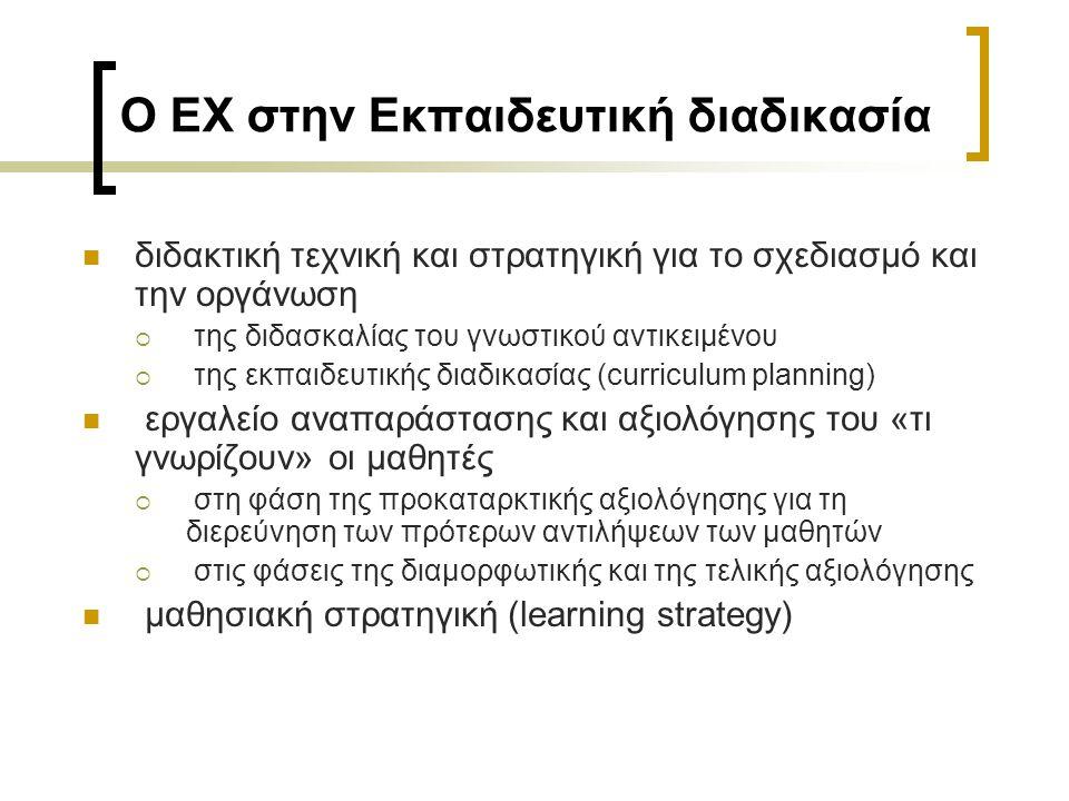 Ο ΕΧ στην Εκπαιδευτική διαδικασία διδακτική τεχνική και στρατηγική για το σχεδιασμό και την οργάνωση  της διδασκαλίας του γνωστικού αντικειμένου  τη