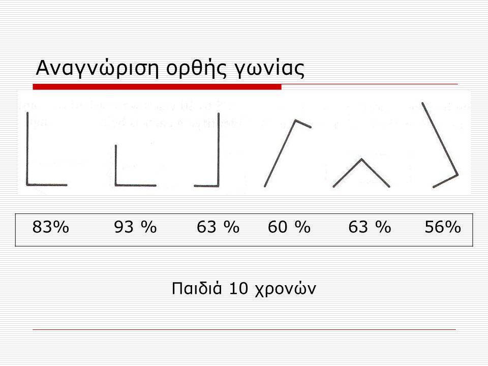Αναγνώριση ορθής γωνίας 83%93 %63 %60 %63 %56% Παιδιά 10 χρονών α βγ δ ε στα βγ δ ε α βγ δ ε α βγ δ ε