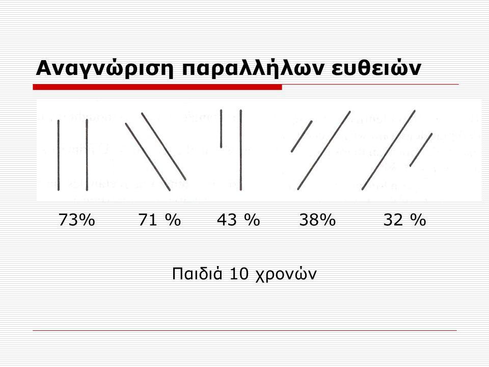 Αναγνώριση παραλλήλων ευθειών 73%71 %43 %38%32 % Παιδιά 10 χρονών