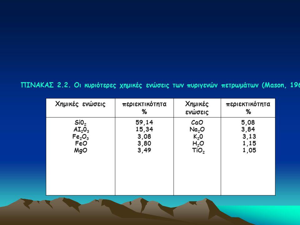 ΠΙΝΑΚΑΣ 2.2. Οι κυριότερες χημικές ενώσεις των πυριγενών πετρωμάτων (Mason, 1966) Χημικές ενώσειςπεριεκτικότητα % Χημικές ενώσεις περιεκτικότητα % Sί0