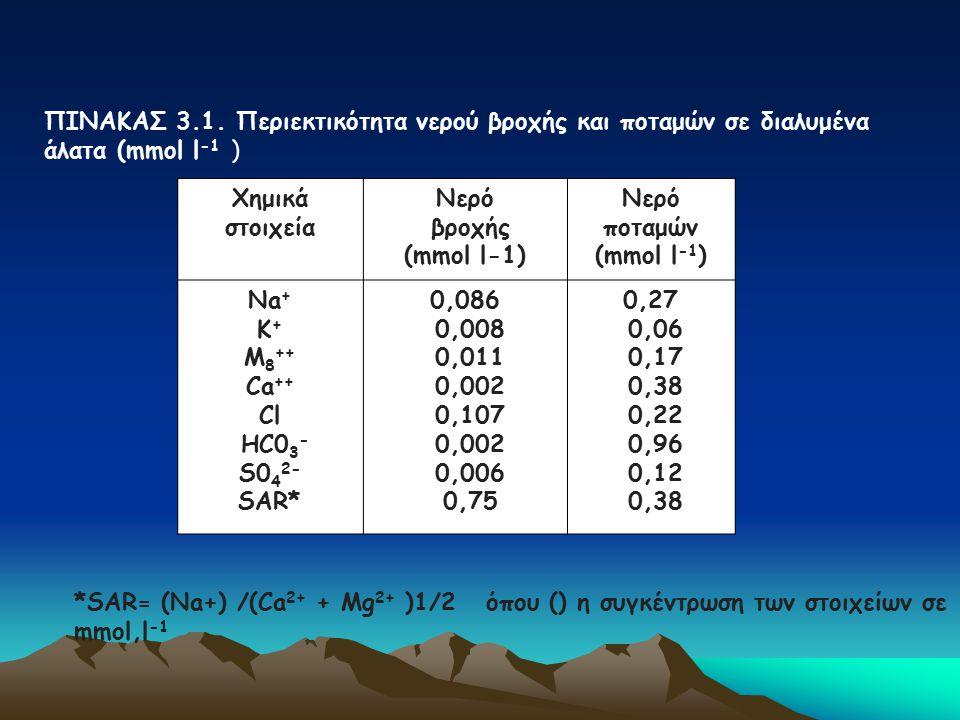 ΠΙΝΑΚΑΣ 3.1. Περιεκτικότητα νερού βροχής και ποταμών σε διαλυμένα άλατα (mmol l -1 ) Χημικά στοιχεία Νερό βροχής (mmol l-1) Νερό ποταμών (mmol l -1 )