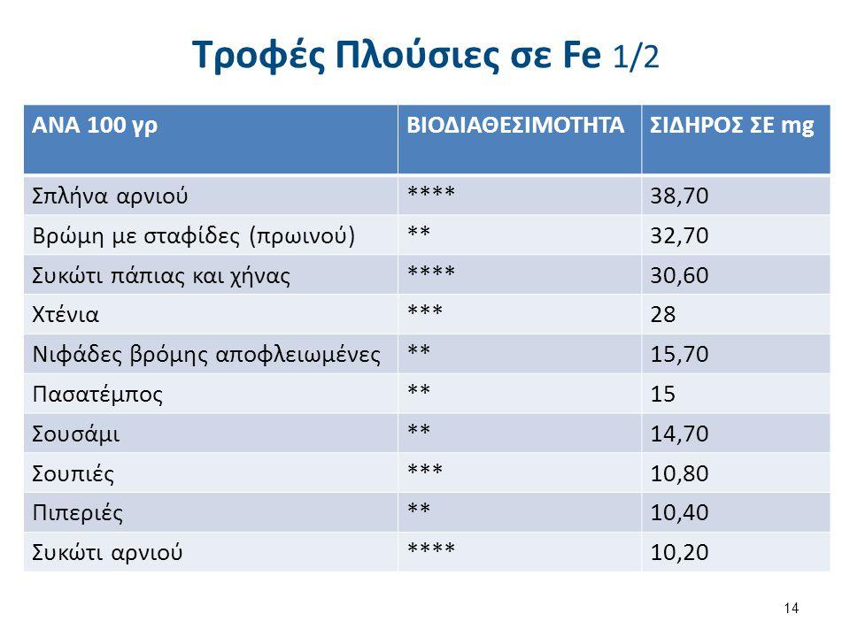 Τροφές Πλούσιες σε Fe 1/2 ΑΝΑ 100 γρΒΙΟΔΙΑΘΕΣΙΜΟΤΗΤΑΣΙΔΗΡΟΣ ΣΕ mg Σπλήνα αρνιού****38,70 Bρώμη με σταφίδες (πρωινού)**32,70 Συκώτι πάπιας και χήνας***