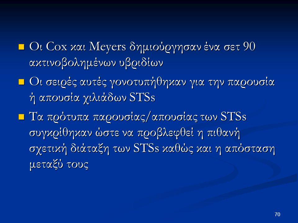 Οι Cox και Meyers δημιούργησαν ένα σετ 90 ακτινοβολημένων υβριδίων Οι Cox και Meyers δημιούργησαν ένα σετ 90 ακτινοβολημένων υβριδίων Οι σειρές αυτές