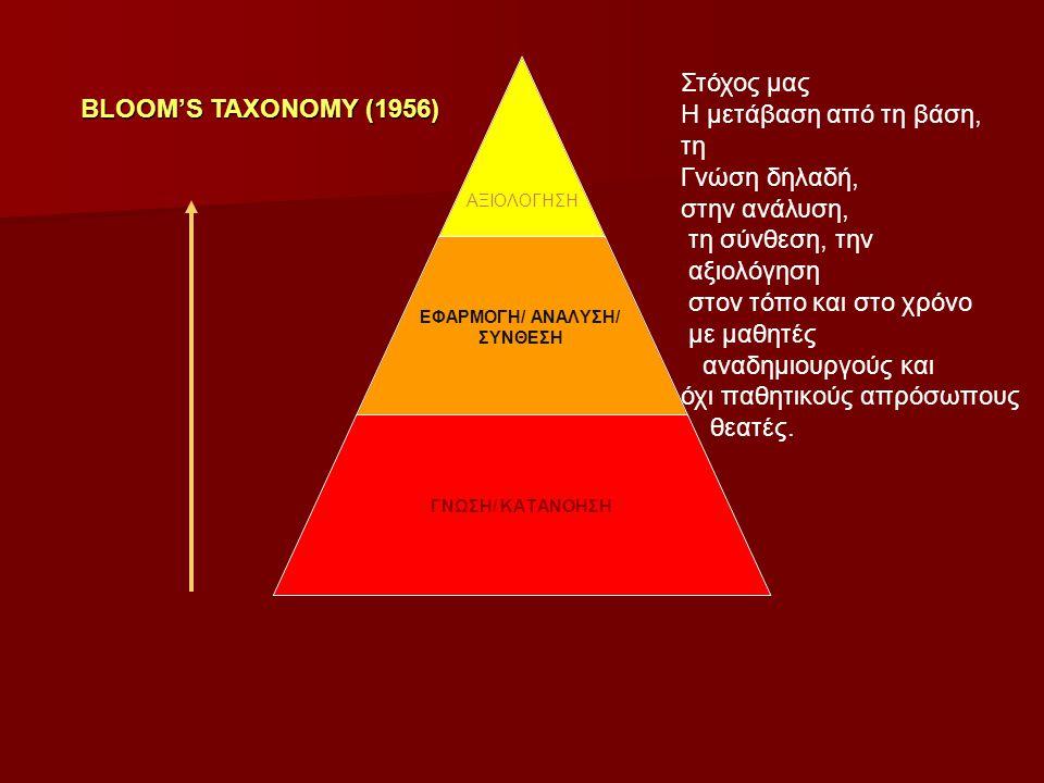 ΑΞΙΟΛΟΓΗΣΗ ΕΦΑΡΜΟΓΗ/ ΑΝΑΛΥΣΗ/ ΣΥΝΘΕΣΗ ΓΝΩΣΗ/ ΚΑΤΑΝΟΗΣΗ BLOOM'S TAXONOMY (1956) Στόχος μας Η μετάβαση από τη βάση, τη Γνώση δηλαδή, στην ανάλυση, τη σύνθεση, την αξιολόγηση στον τόπο και στο χρόνο με μαθητές αναδημιουργούς και όχι παθητικούς απρόσωπους θεατές.