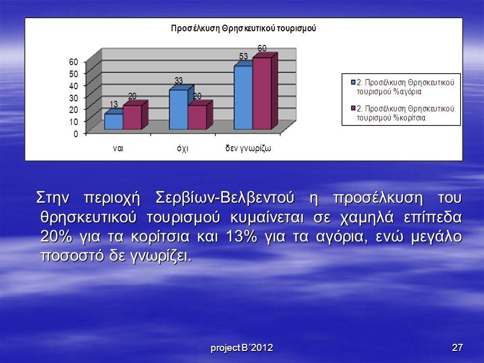 Στην περιοχή Σερβίων-Βελβεντού η προσέλκυση του θρησκευτικού τουρισμού κυμαίνεται σε χαμηλά επίπεδα 20% για τα κορίτσια και 13% για τα αγόρια, ενώ μεγάλο ποσοστό δε γνωρίζει.