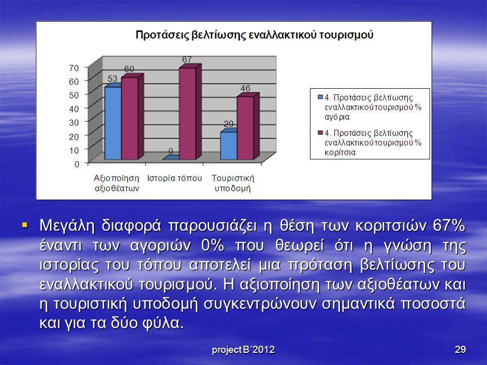  Μεγάλη διαφορά παρουσιάζει η θέση των κοριτσιών 67% έναντι των αγοριών 0% που θεωρεί ότι η γνώση της ιστορίας του τόπου αποτελεί μια πρόταση βελτίωσης του εναλλακτικού τουρισμού.