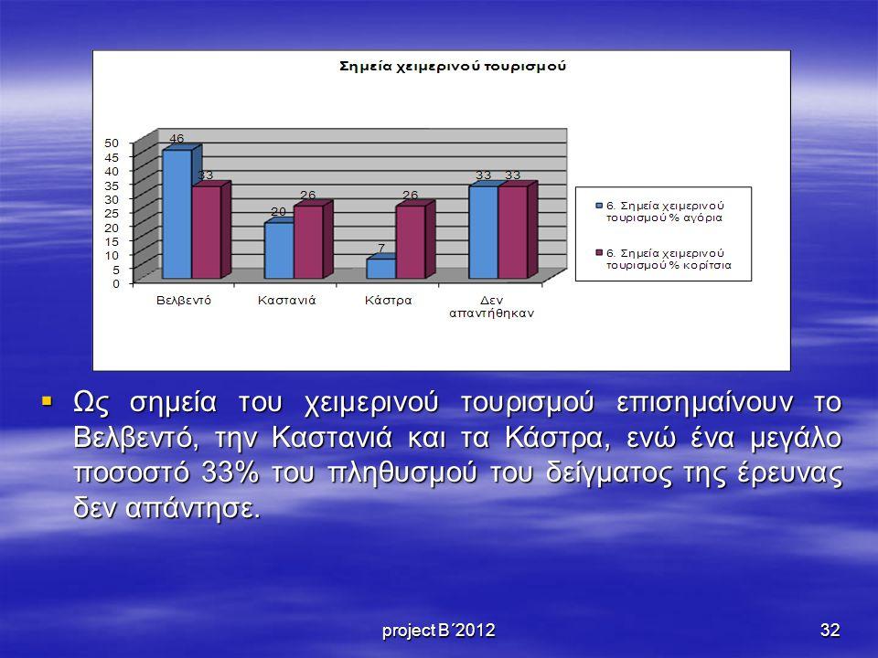  Ως σημεία του χειμερινού τουρισμού επισημαίνουν το Βελβεντό, την Καστανιά και τα Κάστρα, ενώ ένα μεγάλο ποσοστό 33% του πληθυσμού του δείγματος της έρευνας δεν απάντησε.
