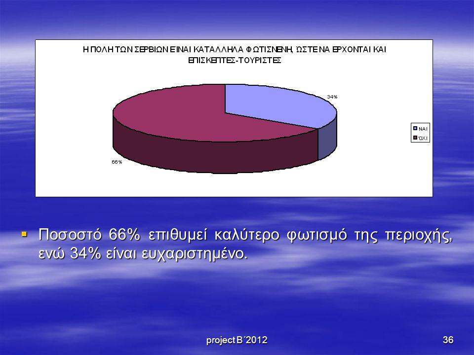  Ποσοστό 66% επιθυμεί καλύτερο φωτισμό της περιοχής, ενώ 34% είναι ευχαριστημένο. 36project Β΄2012