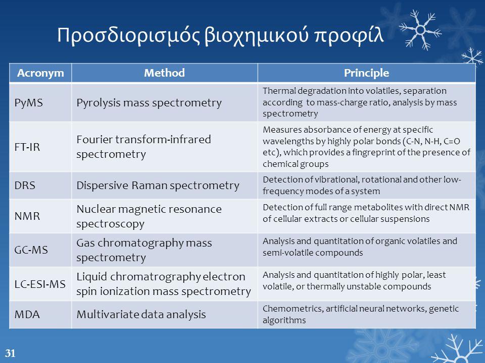 Προσδιορισμός βιοχημικού προφίλ AcronymMethodPrinciple PyMSPyrolysis mass spectrometry Thermal degradation into volatiles, separation according to mas