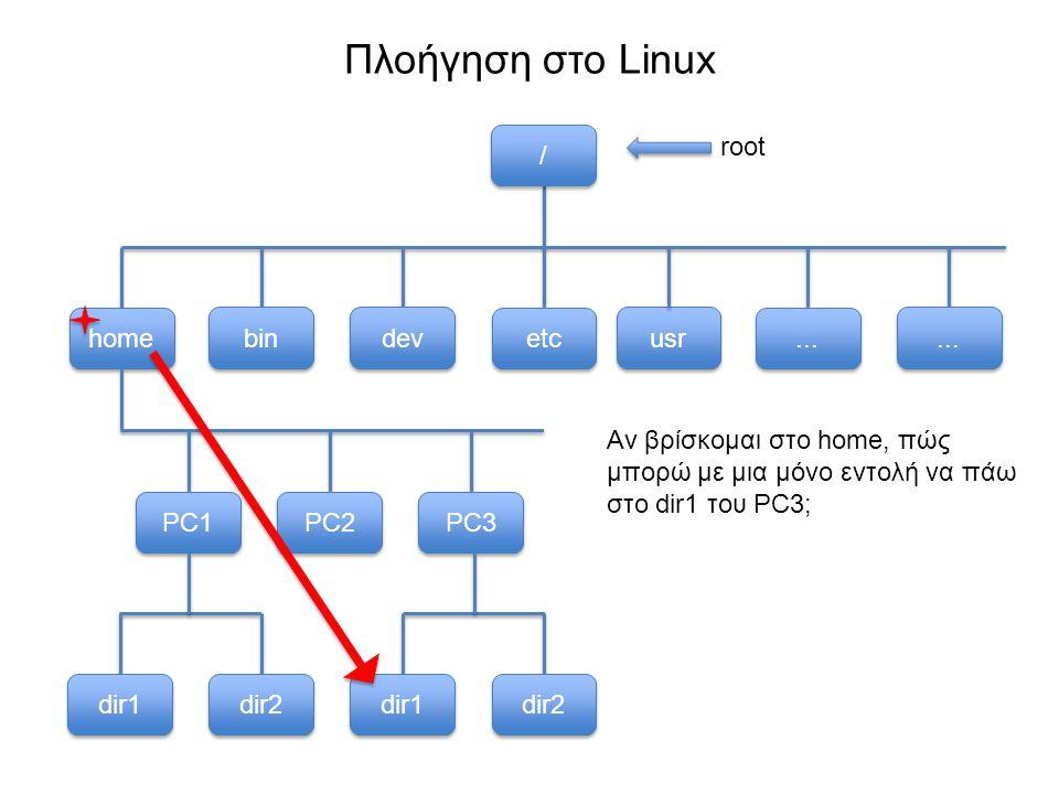 Πλοήγηση στο Linux usr bin dev etc home...