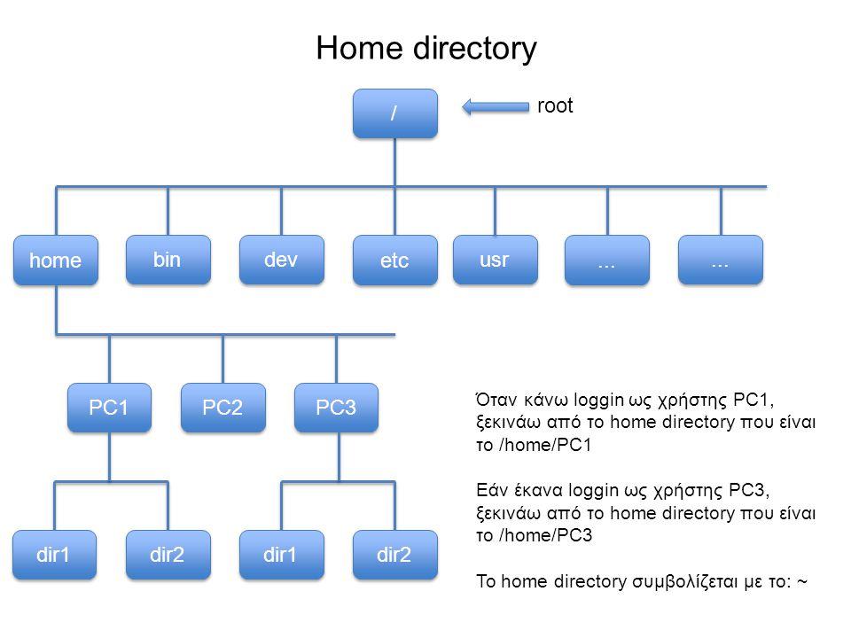 Home directory usr bin dev etc home...