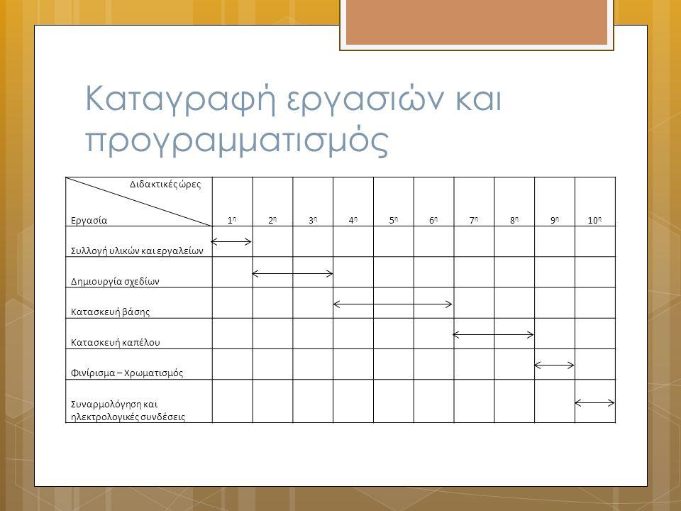 Συλλογή πληροφοριών Αναζήτηση πληροφοριών σε:  Βιβλία  Εγκυκλοπαίδειες  Περιοδικά  Φυλλάδια εταιρειών  Διαδίκτυο Για βοήθεια συμβουλευτείτε τον παρακάτω σύνδεσμο: http://photodentro.edu.gr/jspui/handle/8521/12 31?locale=el