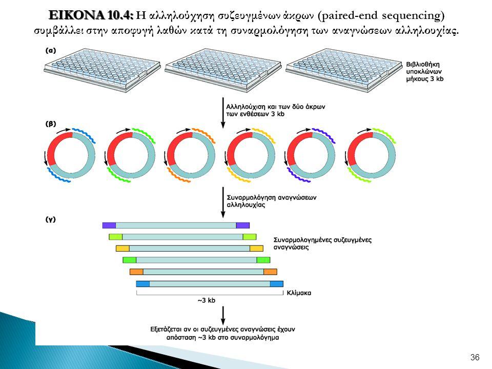 36 ΕΙΚΟΝΑ 10.4: ΕΙΚΟΝΑ 10.4: Η αλληλούχηση συζευγμένων άκρων (paired-end sequencing) συμβάλλει στην αποφυγή λαθών κατά τη συναρμολόγηση των αναγνώσεων