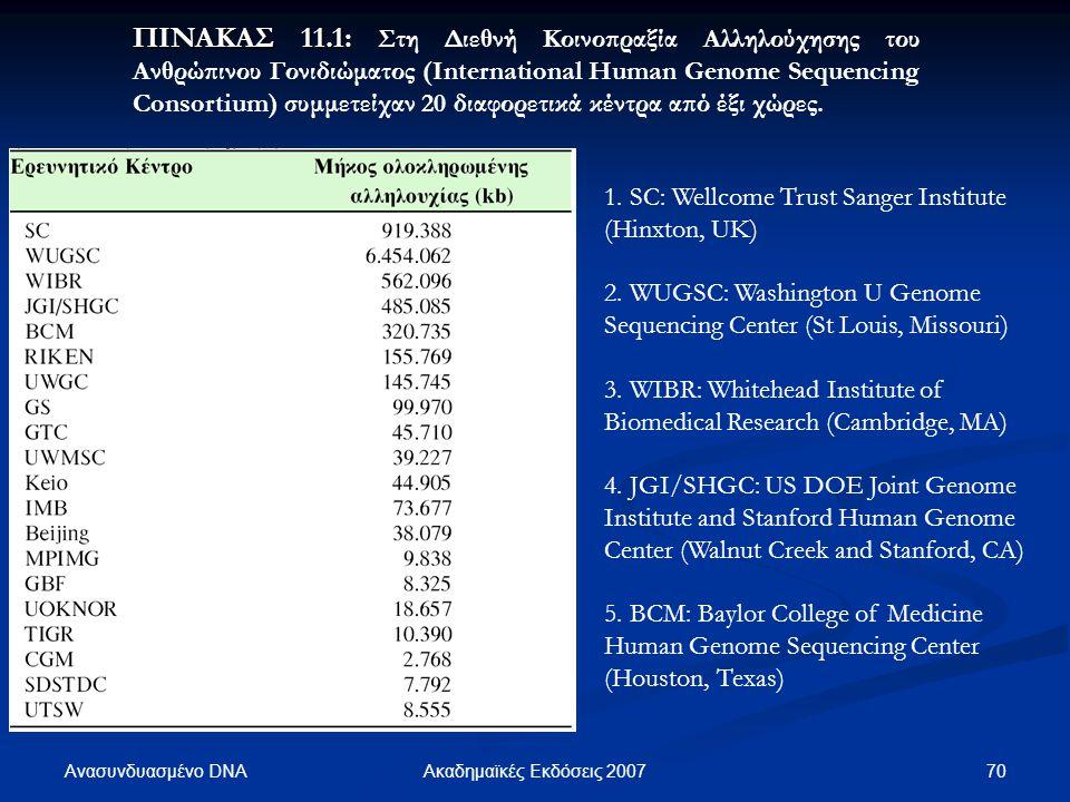 Ανασυνδυασμένο DNA 70Ακαδημαϊκές Εκδόσεις 2007 ΠΙΝΑΚΑΣ 11.1: ΠΙΝΑΚΑΣ 11.1: Στη Διεθνή Κοινοπραξία Αλληλούχησης του Ανθρώπινου Γονιδιώματος (Internatio