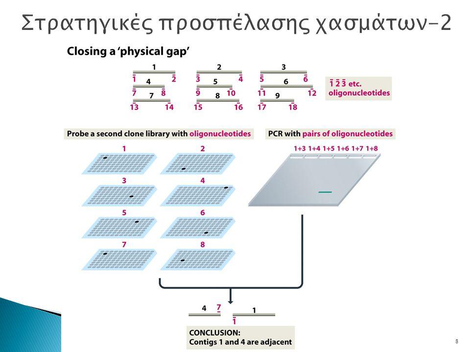 Αποτελέσματα  Συνεχής αλληλουχία 1.830.137bp  Εντοπισμός 1743 περιοχών που θα πρέπει να κωδικοποιούν πρωτεΐνες 9