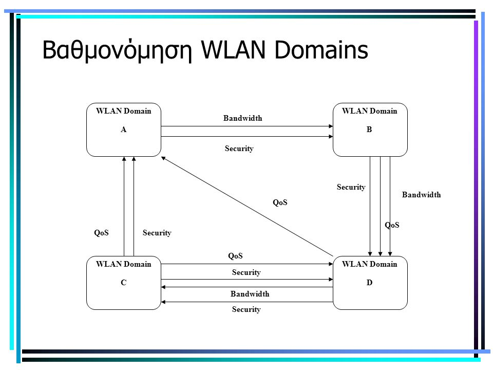 Βαθμονόμηση WLAN Domains Security WLAN Domain A WLAN Domain D WLAN Domain C WLAN Domain B QoS Security Bandwidth QoS Security QoS Bandwidth