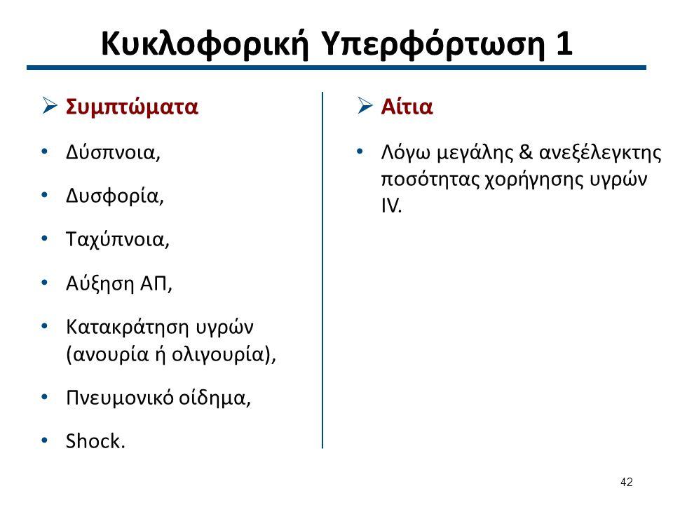 Κυκλοφορική Υπερφόρτωση 1  Συμπτώματα Δύσπνοια, Δυσφορία, Ταχύπνοια, Αύξηση ΑΠ, Κατακράτηση υγρών (ανουρία ή ολιγουρία), Πνευμονικό οίδημα, Shock.