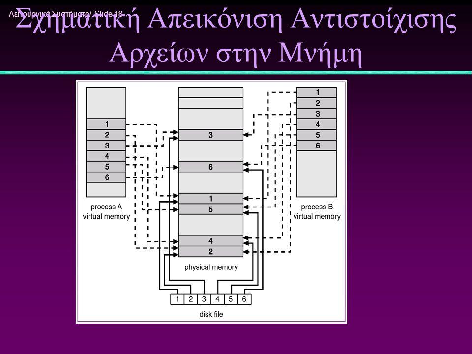 Λειτουργικά Συστήματα/ Slide 18 Σχηματική Απεικόνιση Αντιστοίχισης Αρχείων στην Μνήμη