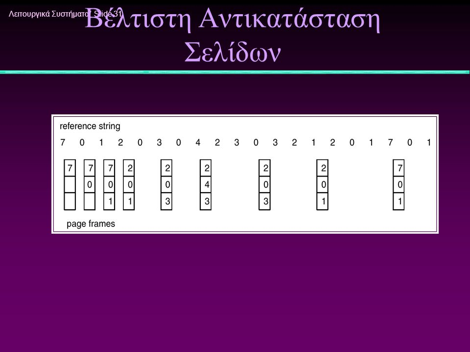 Λειτουργικά Συστήματα/ Slide 31 Βέλτιστη Αντικατάσταση Σελίδων