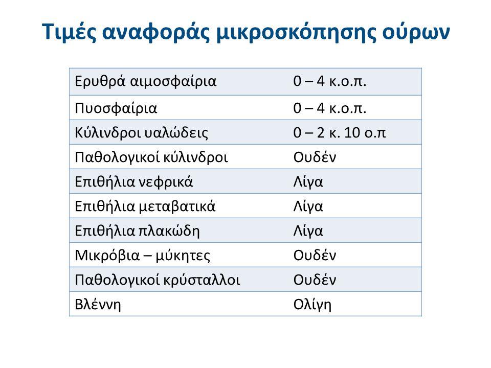 Ερυθρά αιμοσφαίρια0 – 4 κ.o.π. Πυοσφαίρια0 – 4 κ.ο.π. Κύλινδροι υαλώδεις0 – 2 κ. 10 ο.π Παθολογικοί κύλινδροιΟυδέν Επιθήλια νεφρικάΛίγα Επιθήλια μεταβ