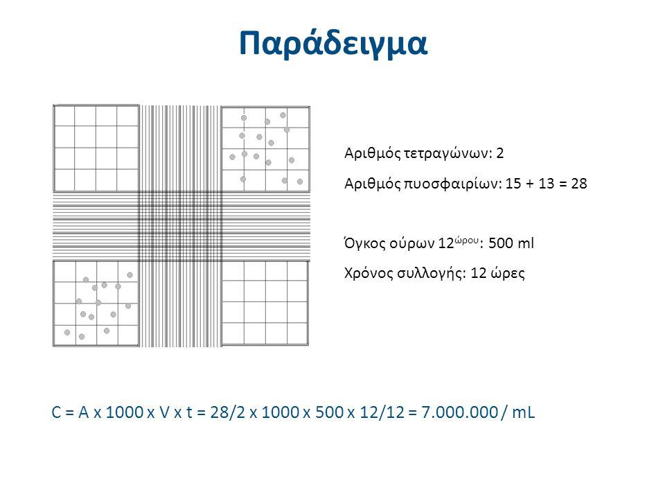 Αριθμός τετραγώνων: 2 Αριθμός πυοσφαιρίων: 15 + 13 = 28 Όγκος ούρων 12 ώρου : 500 ml Χρόνος συλλογής: 12 ώρες C = A x 1000 x V x t = 28/2 x 1000 x 500