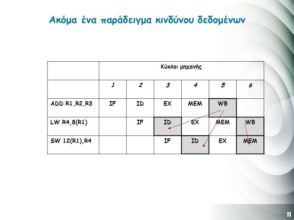 11 Ακόμα ένα παράδειγμα κινδύνου δεδομένων Κύκλοι μηχανής 123456 ADD R1,R2,R3IFIDEXMEMWB LW R4,8(R1)IFIDEXMEMWB SW 12(R1),R4IFIDEXMEM
