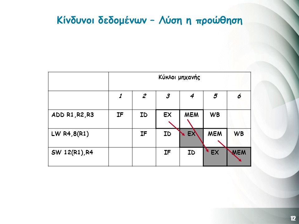 12 Κίνδυνοι δεδομένων – Λύση η προώθηση Κύκλοι μηχανής 123456 ADD R1,R2,R3IFIDEXMEMWB LW R4,8(R1)IFIDEXMEMWB SW 12(R1),R4IFIDEXMEM