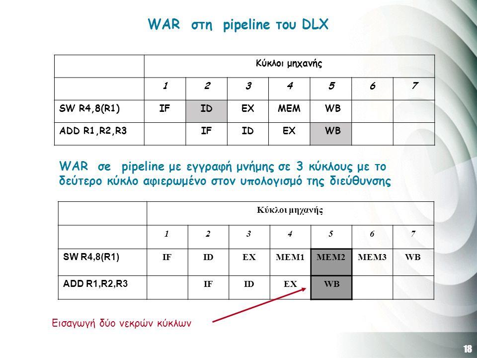 18 WAR στη pipeline του DLX Κύκλοι μηχανής 1234567 SW R4,8(R1)IFIDEXMEM WB ADD R1,R2,R3IFIDEX WB WAR σe pipeline με εγγραφή μνήμης σε 3 κύκλους με το δεύτερο κύκλο αφιερωμένο στον υπολογισμό της διεύθυνσης Κύκλοι μηχανής 1234567 SW R4,8(R1) IFIDEXMEM1MEM2ΜΕΜ3WB ADD R1,R2,R3 IFIDEX WB Εισαγωγή δύο νεκρών κύκλων