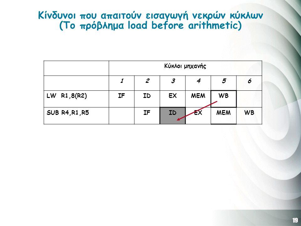 19 Κίνδυνοι που απαιτούν εισαγωγή νεκρών κύκλων (Το πρόβλημα load before arithmetic) Κύκλοι μηχανής 123456 LW R1,8(R2)IFIDEXMEMWB SUB R4,R1,R5IFIDEXME