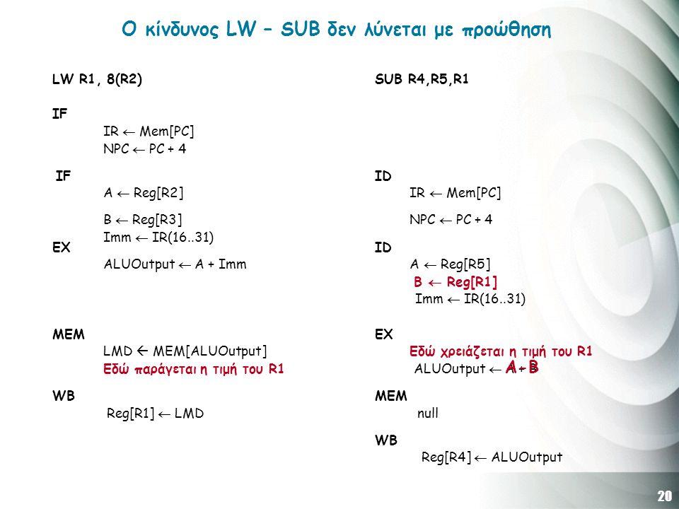 20 LW R1, 8(R2) SUB R4,R5,R1 IF IR  Mem[PC] NPC  PC + 4 IF ID A  Reg[R2] IR  Mem[PC] B  Reg[R3] NPC  PC + 4 Imm  IR(16..31) EXID ALUOutput  A + Imm A  Reg[R5] B  Reg[R1] Imm  IR(16..31) MEMEX LMD  MEM[ALUOutput] Εδώ χρειάζεται η τιμή του R1 Εδώ παράγεται η τιμή του R1 ALUOutput  A + B WBMEM Reg[R1]  LMD null WB Reg[R4]  ALUOutput Ο κίνδυνος LW – SUB δεν λύνεται με προώθηση A-B