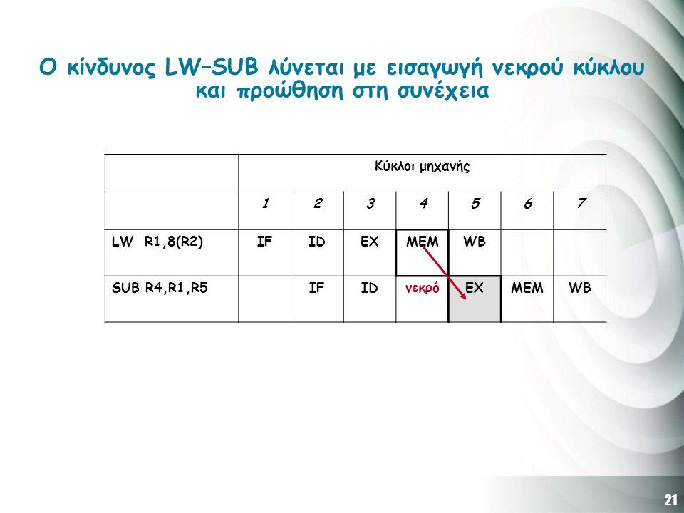 21 Ο κίνδυνος LW–SUB λύνεται με εισαγωγή νεκρού κύκλου και προώθηση στη συνέχεια Κύκλοι μηχανής 1234567 LW R1,8(R2)IFIDEXMEMWB SUB R4,R1,R5IFIDνεκρόEXMEMWB