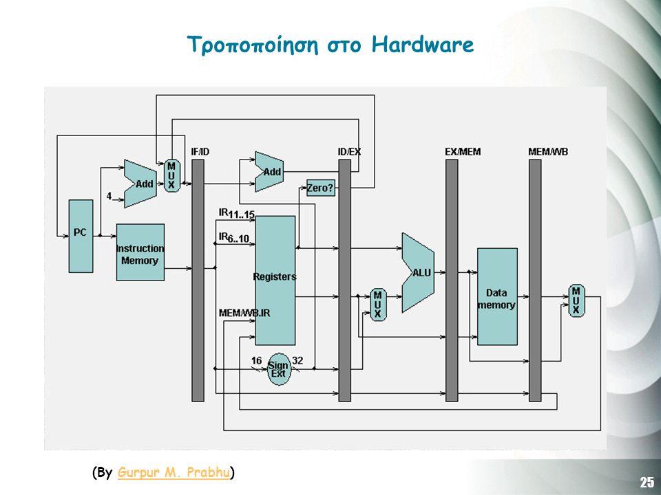 25 Τροποποίηση στο Hardware (By Gurpur M. Prabhu)Gurpur M. Prabhu