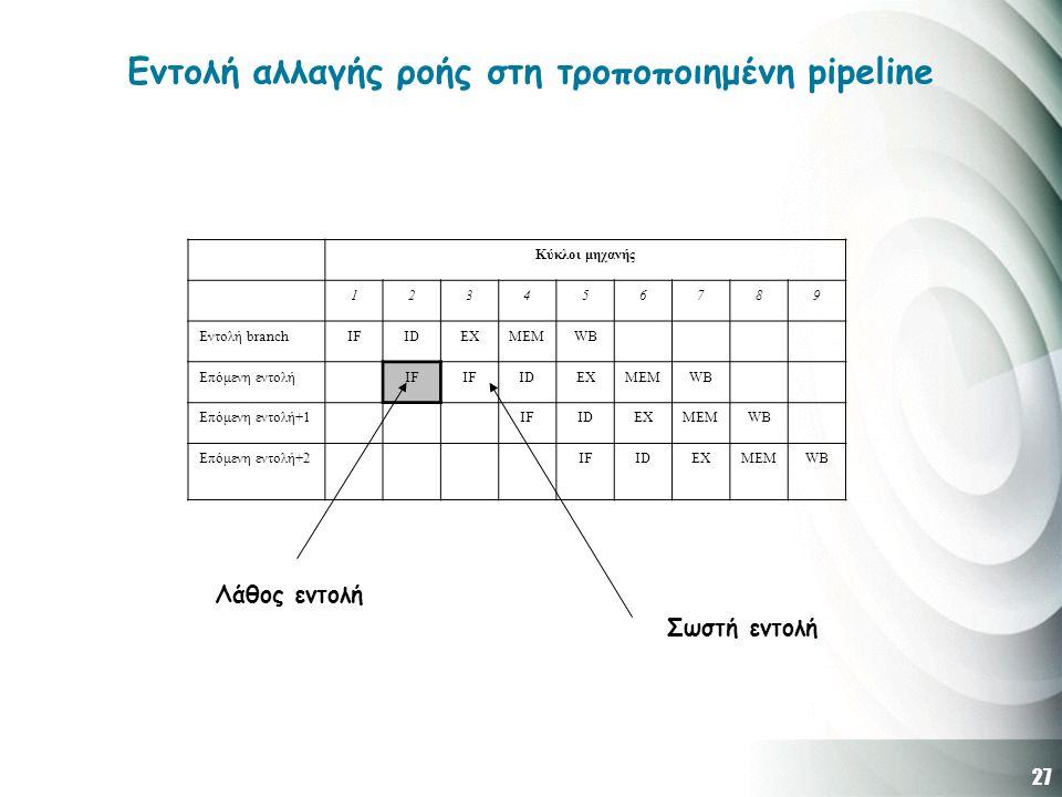 27 Εντολή αλλαγής ροής στη τροποποιημένη pipeline Κύκλοι μηχανής 123456789 Εντολή branchIFIDEXMEMWB Επόμενη εντολήIF IDEXMEMWB Επόμενη εντολή+1IFIDEXMEMWB Επόμενη εντολή+2IFIDEXMEMWB Λάθος εντολή Σωστή εντολή