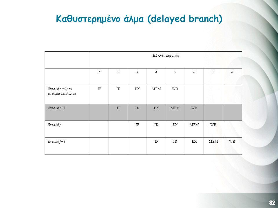32 Καθυστερημένο άλμα (delayed branch) Κύκλοι μηχανής 12345678 Εντολή i (άλμα) το άλμα εκτελείται IFIDEXMEMWB Εντολή i+1IFIDEXMEMWB Εντολή jIFIDEXMEMW